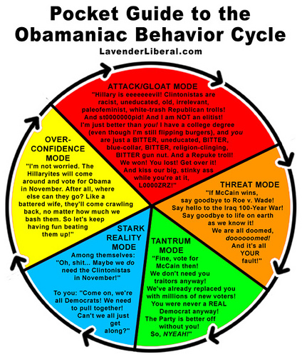 Guide to Obamaniac Behavior
